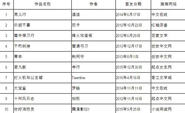 网络小说排行榜年榜
